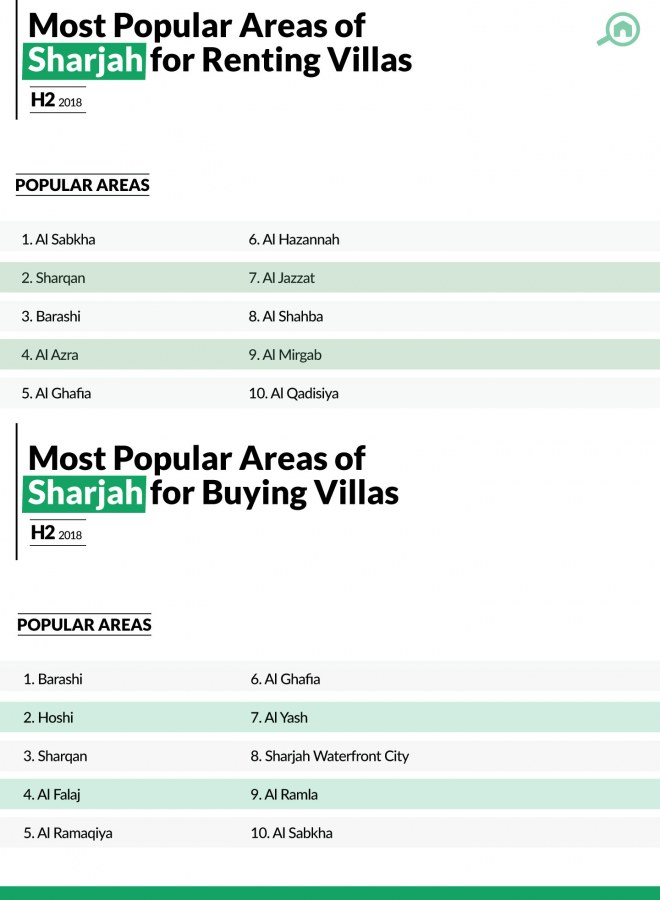Sharjah Property Prices for Villa Sales and Rentals