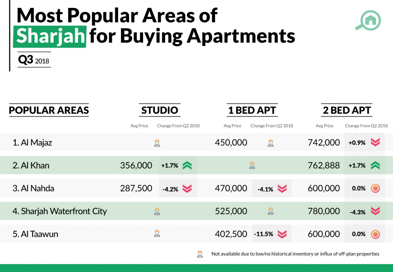 Best areas for buying apartments in Sharjah.