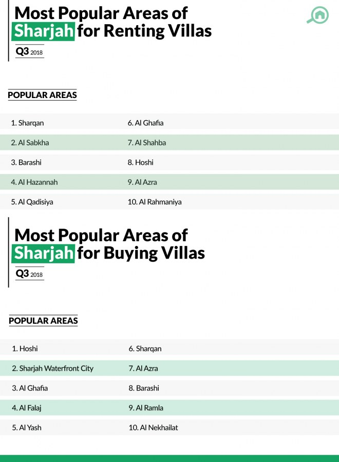 best areas for villas in Sharjah