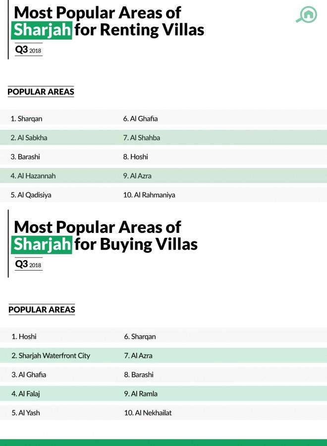 best areas for villas in Sharjah