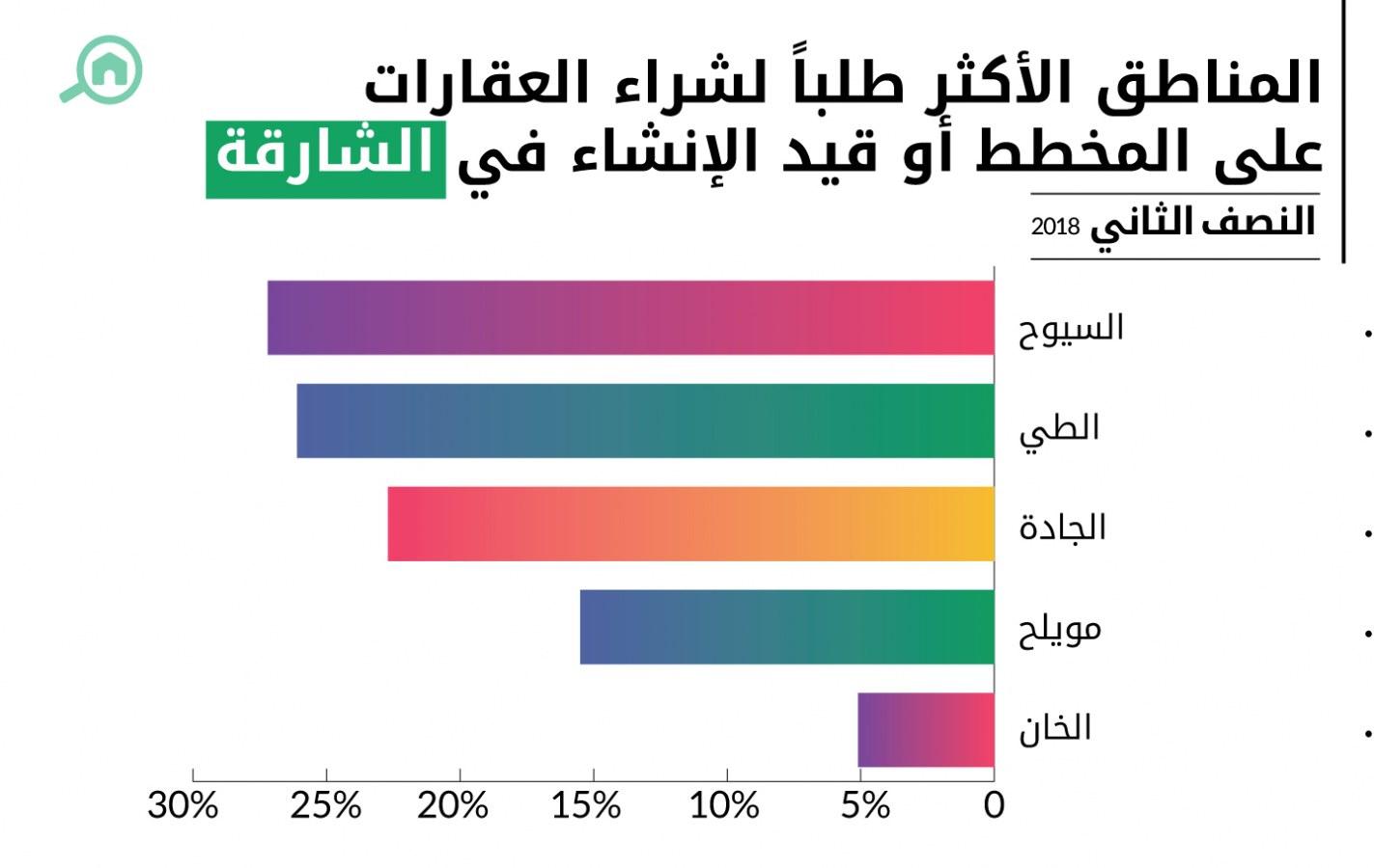 أكثر المناطق طلباً لشراء العقارات التي مازالت على المخطط أو قيد الإنشاء في الشارقة