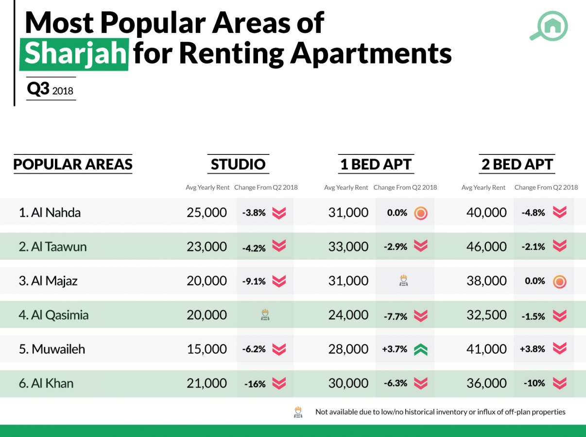 Best areas for renting apartments in Sharjah.