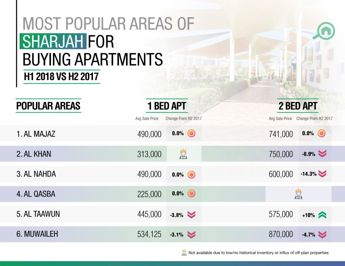 Top areas to find apartments for Sale in Sharjah