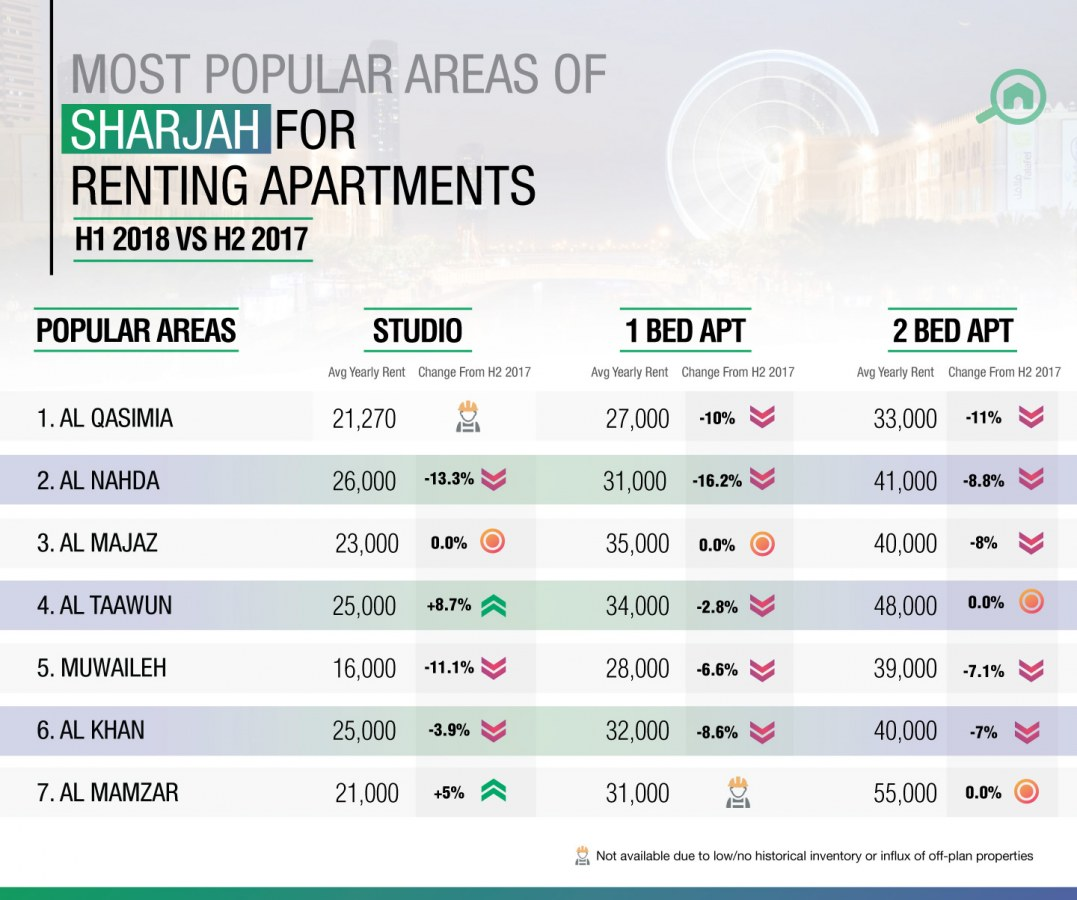 Areas in Sharjah to rent apartments