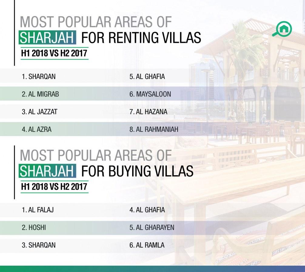 top areas for villas in Sharjah