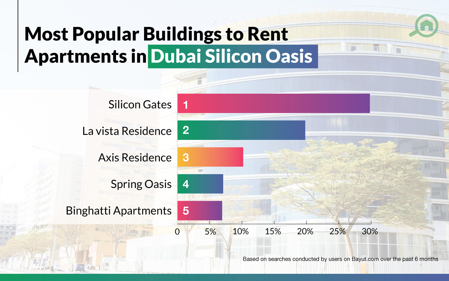 Most popular buildings to rent Apartments In Dubai Silicon Oasis