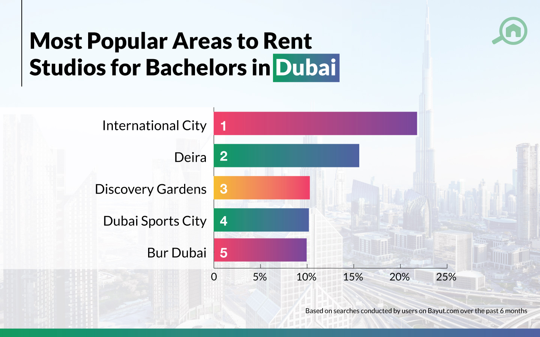 Rental trends for studio apartments in Dubai