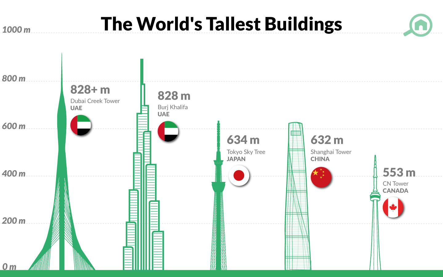 The Tallest Buildings In The UAE Over The Years - MyBayut