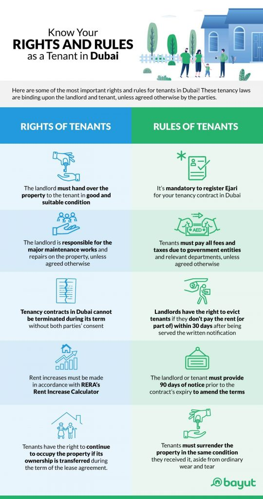 Infographic showing the basic tenant rights in Dubai and rules for tenants