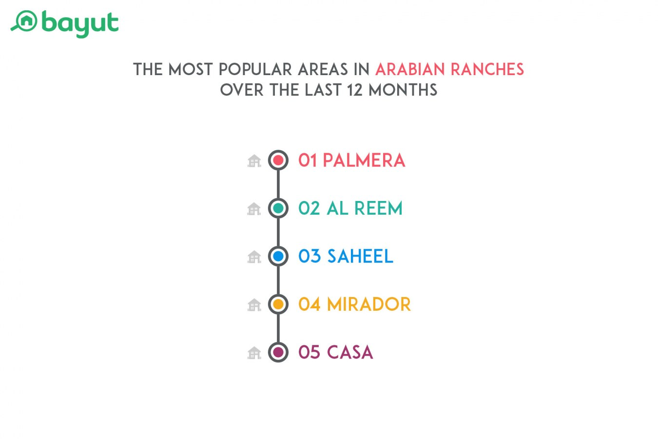 Areas in the Arabian Ranches