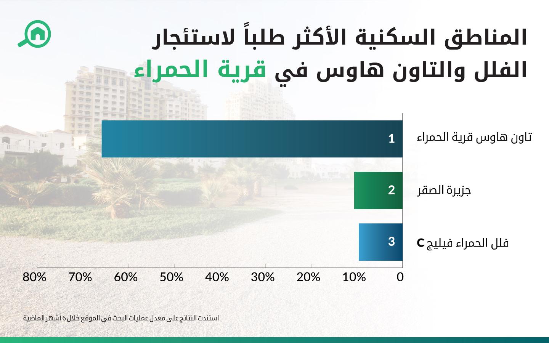رسم بياني يوضح المناطق السكنية الأكثر طلباً لاستئجار الفلل والتاون هاوس في قرية الحمراء