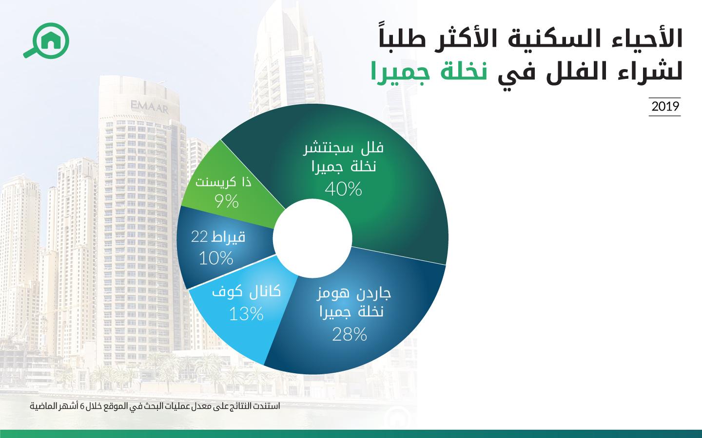 رسم بياني يوضح أكثر الأحياء السكنية طلباً لشراء الفلل في نخلة جميرا