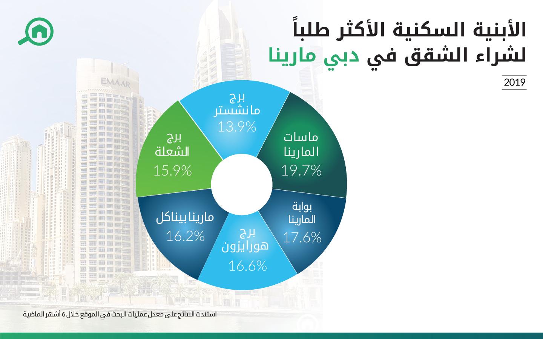 الأبنية في دبي مارينا التي حازت على أعلى نسبة بحث على موقع بيوت
