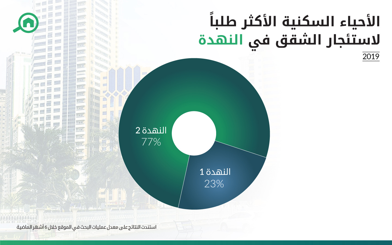 الأحياء السكنية في النهدة التي حازت على أعلى نسبة بحث على موقع بيوت