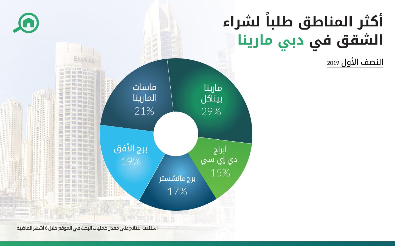 تقرير يبين أكثر الأبراج طلباً لاستئجار الشقق في دبي مارينا