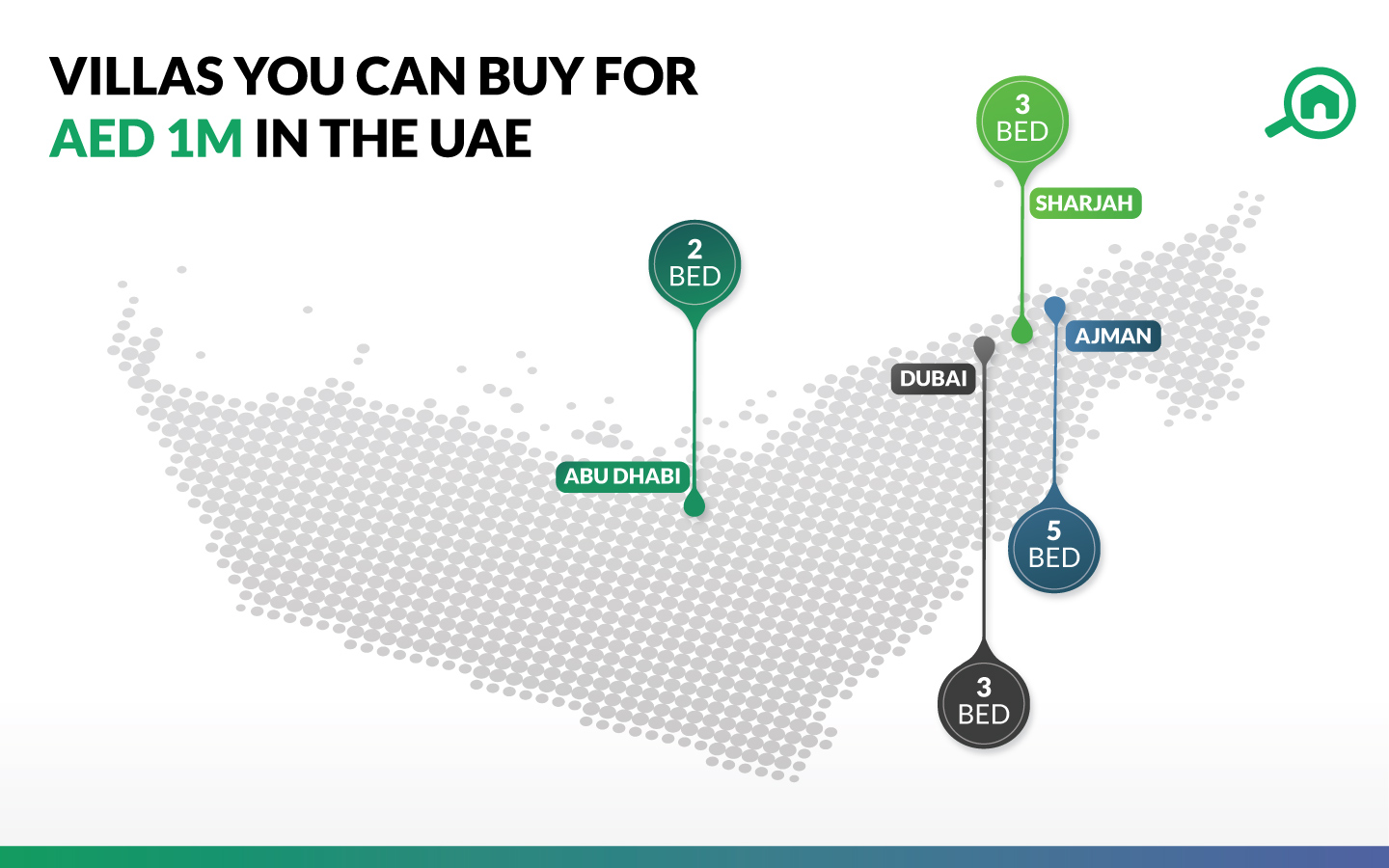 Villas for sale in the UAE for AED 1M