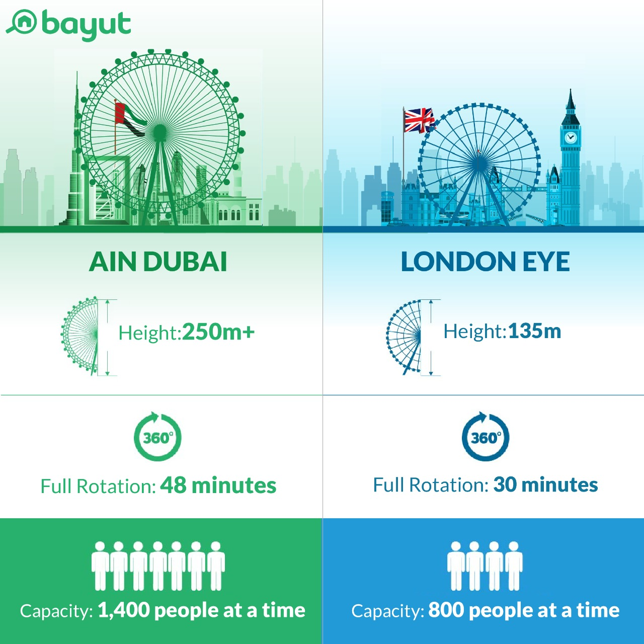 Ain Dubai vs London Eye