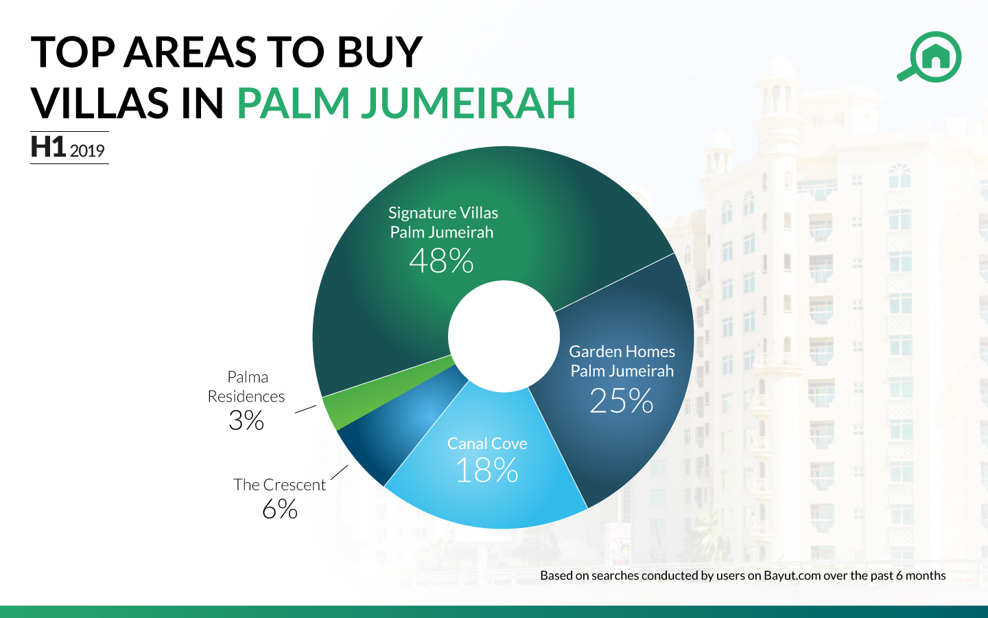 Top places to buy villas in Palm Jumeirah