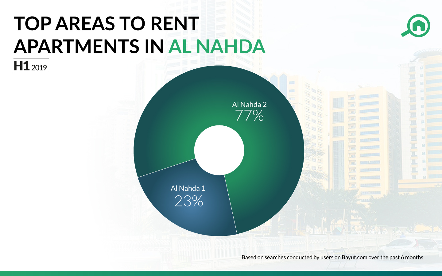 best area in Al Nahda with flats for rent