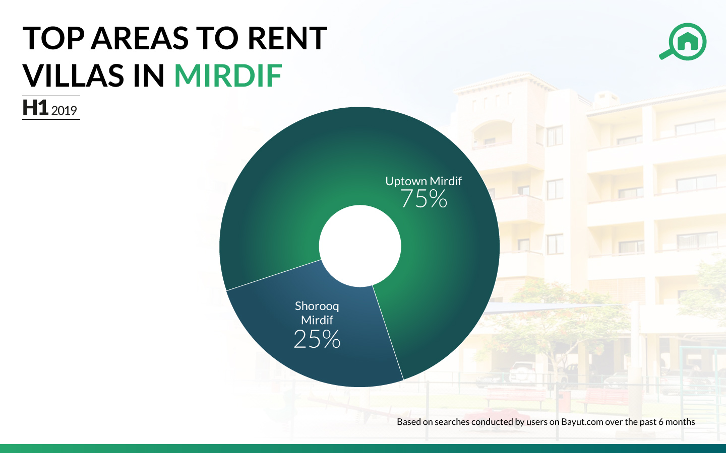 Best areas with villas for rent in Mirdif