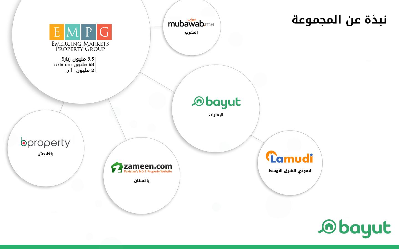 مجموعة شركات إيميرجنغ ماركتس بروبرتي جروب بعد استحواذ بيوت على لامودي الشرق الأوسط