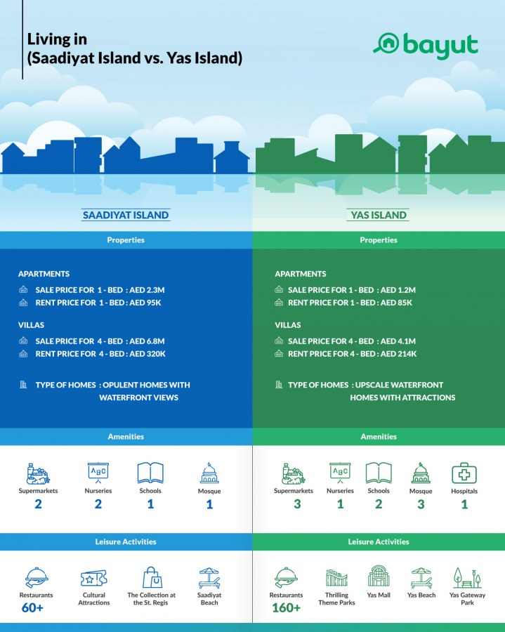 Infographic comparing property prices and lifestyle in Saadiyat Island and Yas Island