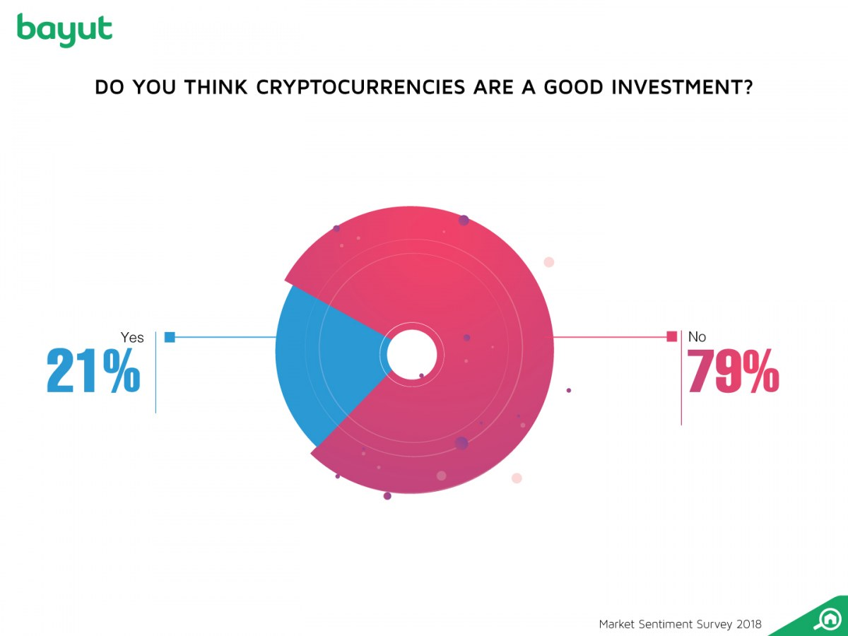 Investing in bitcoin and cryptocurrency seemed to be a bad idea for most people