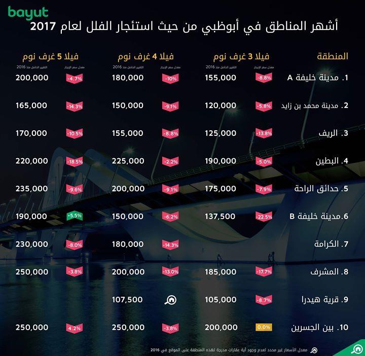 مؤشر أسعار استئجار الفلل في أبوظبي حسب المنطقة لعام 2017