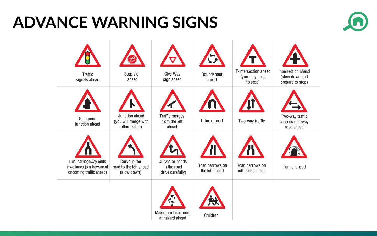 Advance warning traffic signs in the UAE