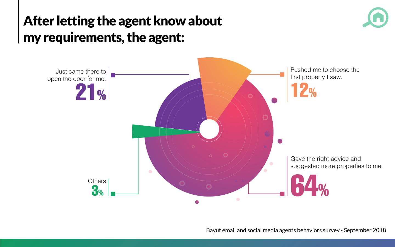 agents in the Dubai real estate market