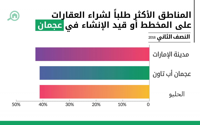 المشاريع الأكثر طلباً لشراء العقارات على المخطط أو قيد الإنشاء في عجمان