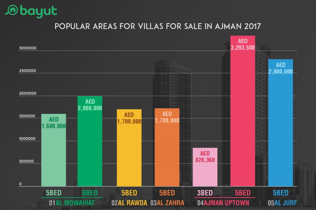 A graph showing five popular areas of Ajman for buying villas in 2017 according to property portal Bayut.com with average prices