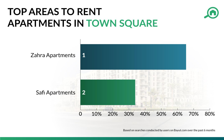 Town SquareDubai for renting an apartment