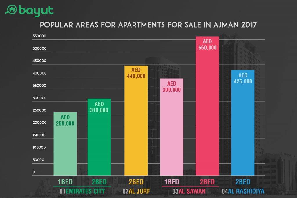 A graph showing for in-demand areas for buying apartments in Ajman according to property portal Bayut.com, with average prices