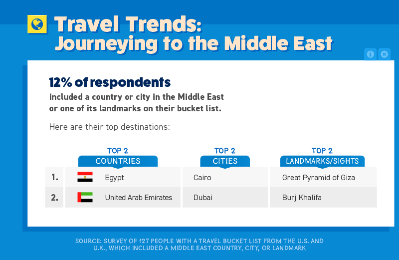 Travel Trends to the Middle East