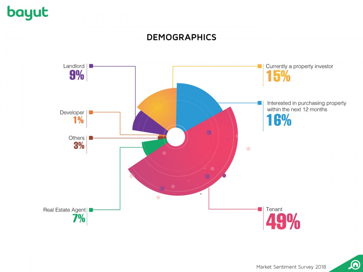 Demographics for real estate cryptocurrency survey