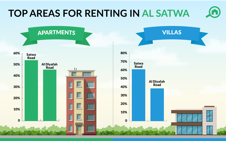 Iinfographic of rental trends in Al Satwa