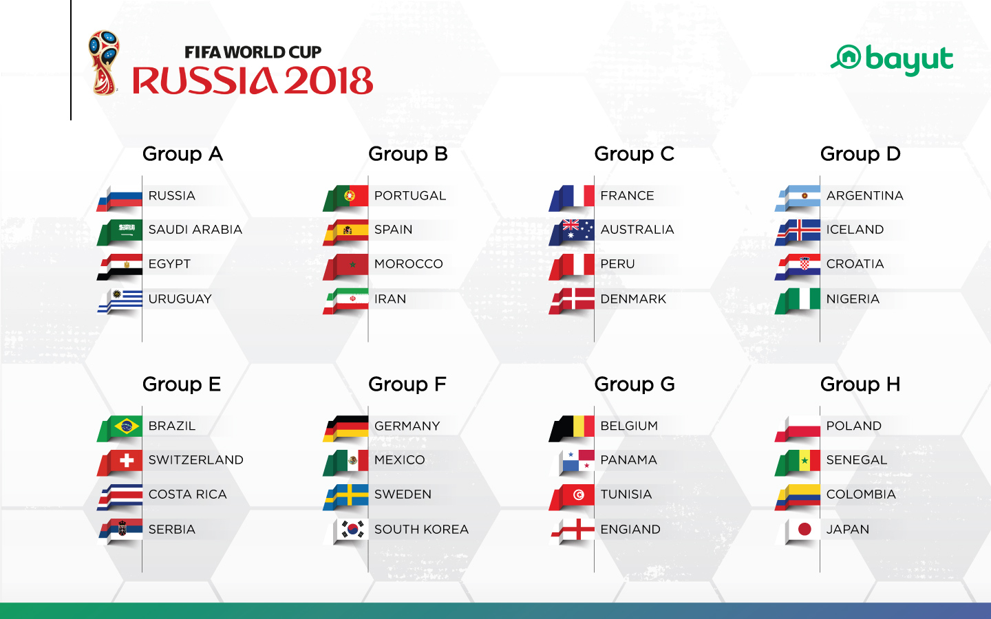 Group stages for the FIFA World Cup 2018