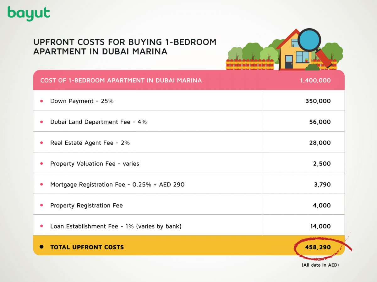 Calculations for upfront costs when buying property in Dubai