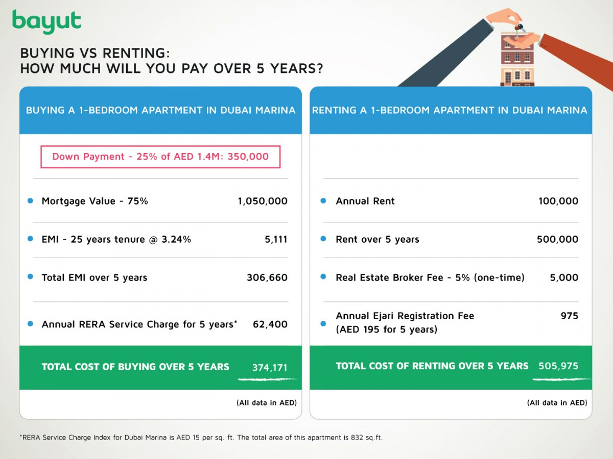 Rent vs buy a one-bedroom apartment in Dubai Marina