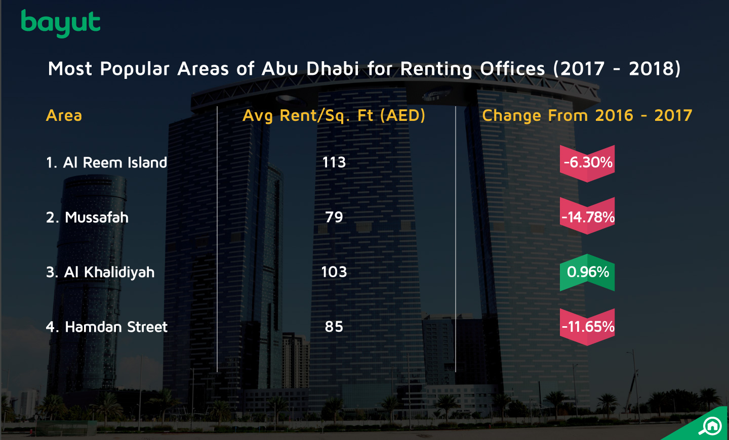 The top areas for renting offices in Abu Dhabi