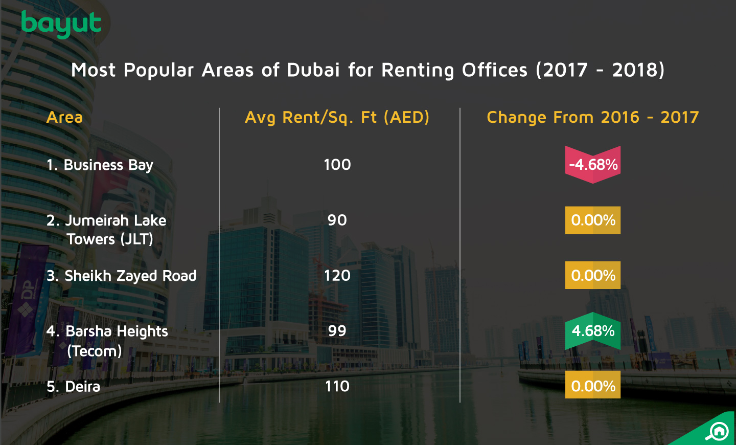 The most popular areas for renting offices in 2017 to 2018 in Dubai