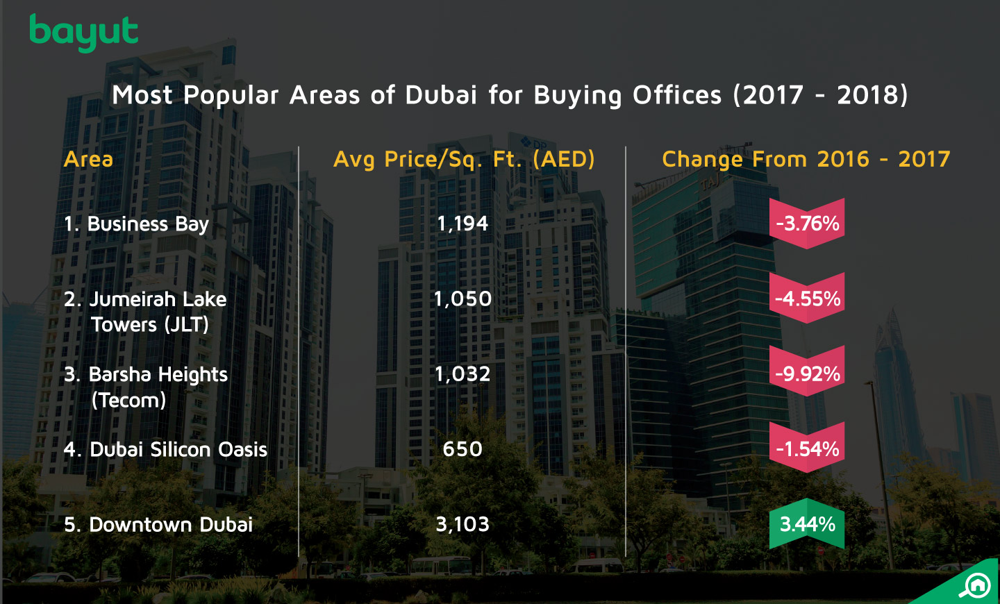 The top areas for buying offices in Dubai in 2017 - 2018