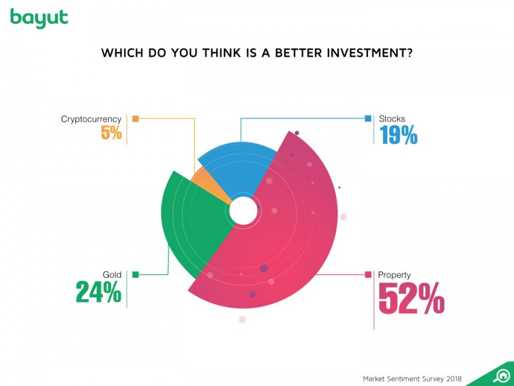 Bayut information suggests that the majority of people consider real estate to be the best investment.