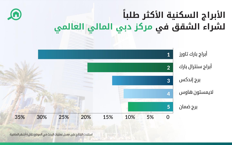 اسعار الشقق في مركز دبي المالي العالمي
