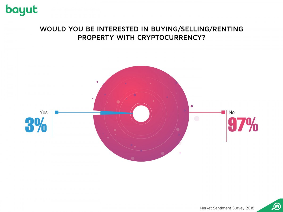 No one was confident about using cryptocurrency in real estate