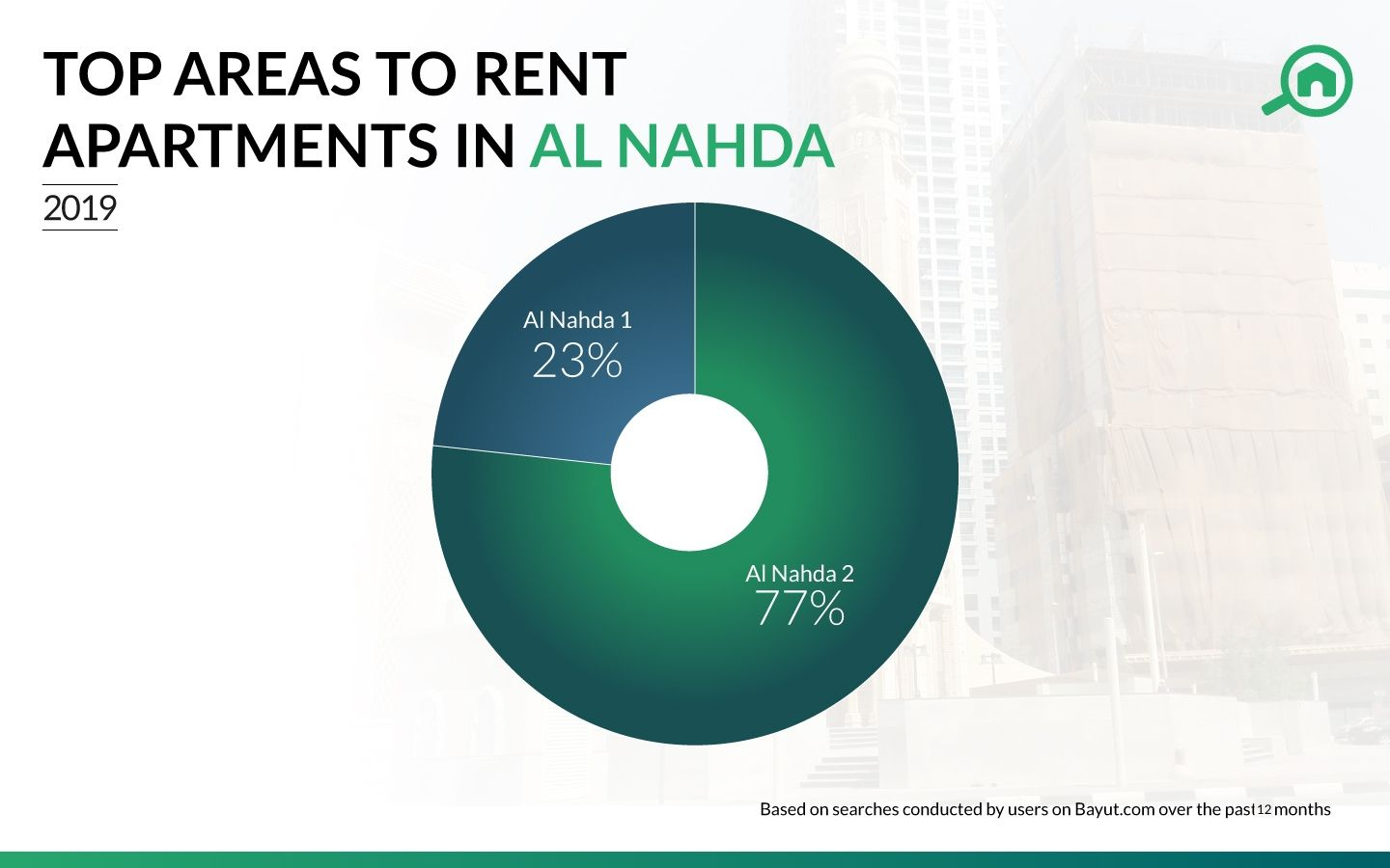 Best place to rent in Al Nadha Dubai