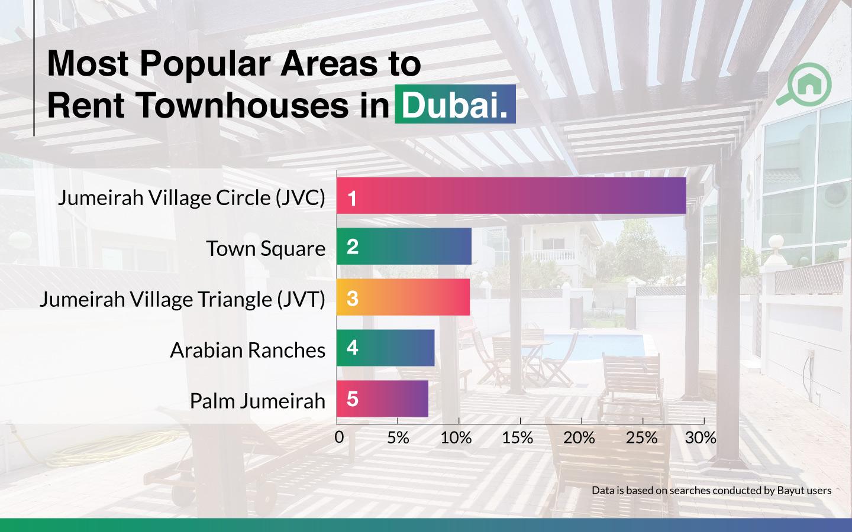 Renting townhouses in Dubai