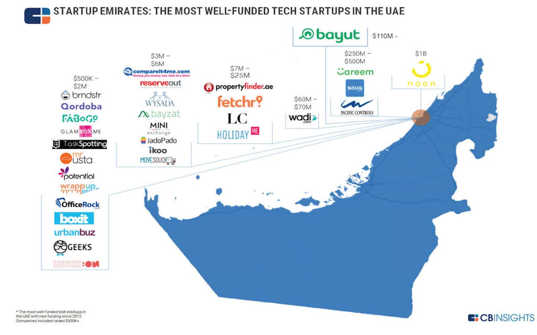 Startups in the UAE with maximum funding