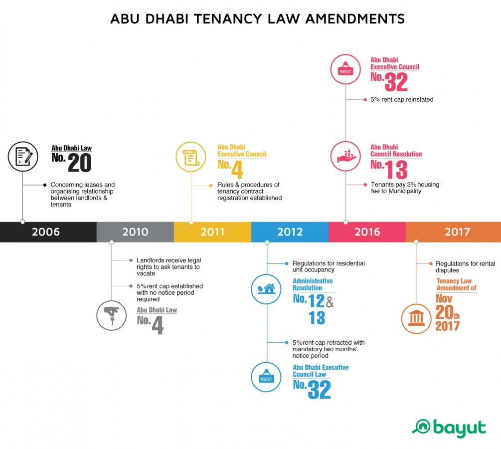Tenant Rights According To Property Law In Abu Dhabi Bayut